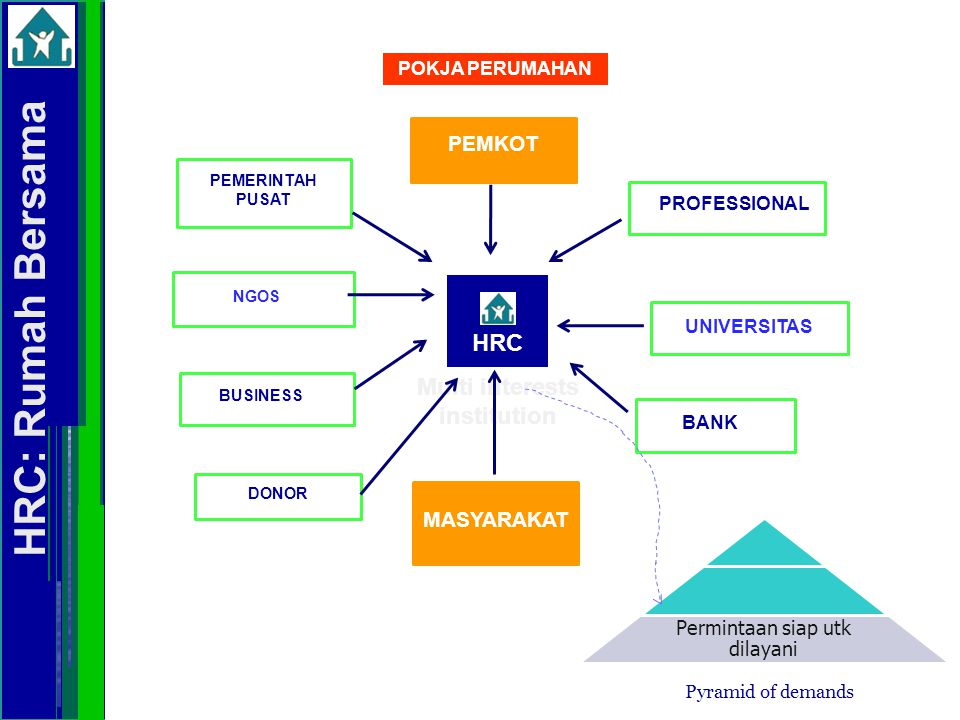 HRC PROFESSIONAL PEMERINTAH PUSAT NGOS UNIVERSITAS BUSINESS BANK Multi interests institution Permintaan siap utk dilayani Pyramid of demands HRC: Ruma