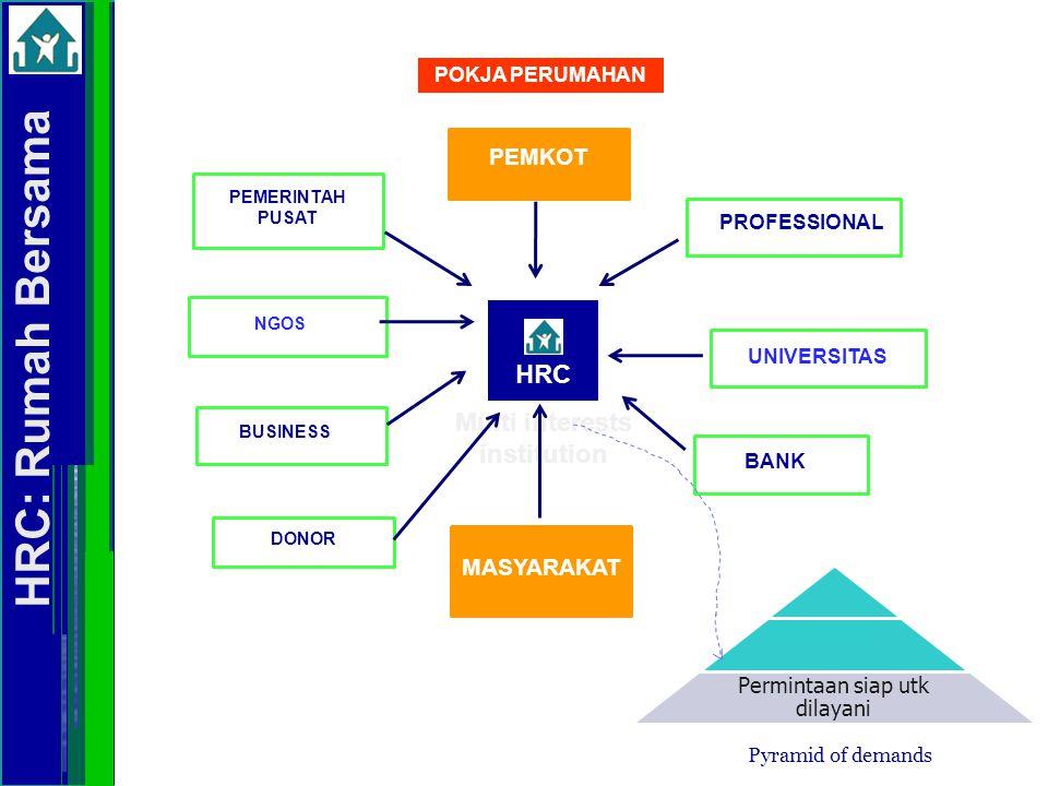 HRC PROFESSIONAL BAPPEDA/DINAS, BPN LSM BANK Multi interests institution PRODUSEN/TOKO MATERIAL PEMKOT MASYARAKAT SOLO HOUSING FORUM POKJA PERUMAHAN DEVELOPER UNIVERSITAS HRC: Rumah Bersama