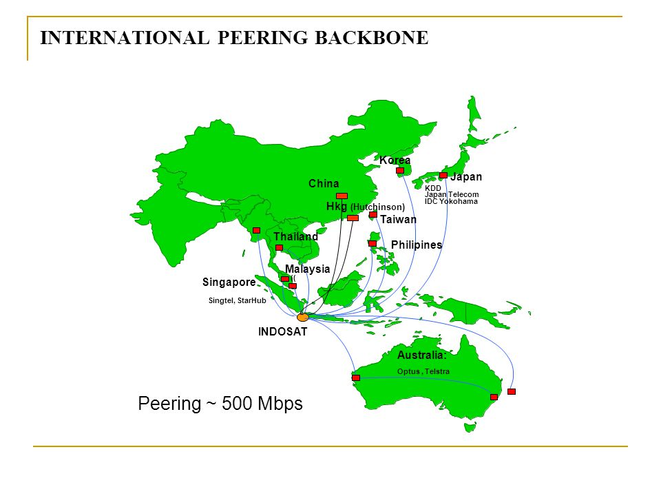 INDOSAT Japan KDD Japan Telecom IDC Yokohama Korea Taiwan Philipines Thailand Malaysia (( Singapore Singtel, StarHub Australia: Optus, Telstra China INTERNATIONAL PEERING BACKBONE Hkg (Hutchinson) Peering ~ 500 Mbps