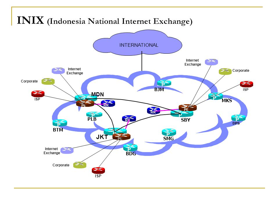 INIX (Indonesia National Internet Exchange) INTERNATIONAL P PLB P P MKS BTM BJM BDG P RR PE Internet Exchange Corporate ISP Internet Exchange Corporat