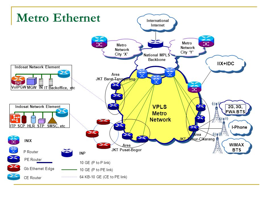 Metro Ethernet WiMAX BTS Indosat Network Element ITPSCPHLRSMSC, etcSTP Indosat Network Element VoIPGW MGW IT Backoffice, etc IN P Router PE Router Gb
