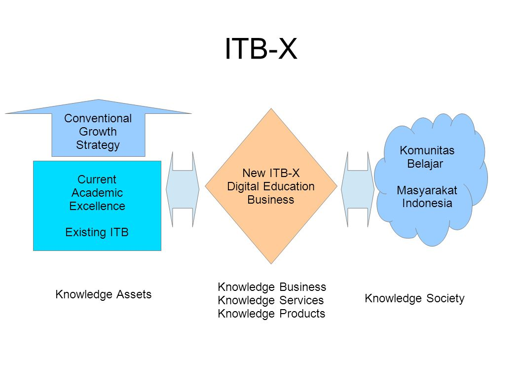 ITB-X Current Academic Excellence Existing ITB Conventional Growth Strategy New ITB-X Digital Education Business Komunitas Belajar Masyarakat Indonesia Knowledge Assets Knowledge Business Knowledge Services Knowledge Products Knowledge Society
