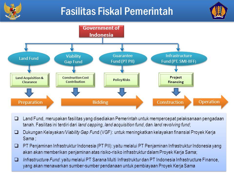Click to edit Master title style 12  Land Fund, merupakan fasilitas yang disediakan Pemerintah untuk mempercepat pelaksanaan pengadaan tanah.