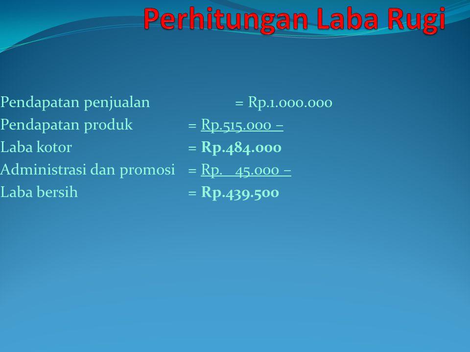 Pendapatan penjualan= Rp.1.000.000 Pendapatan produk= Rp.515.000 – Laba kotor= Rp.484.000 Administrasi dan promosi= Rp.45.000 – Laba bersih= Rp.439.50