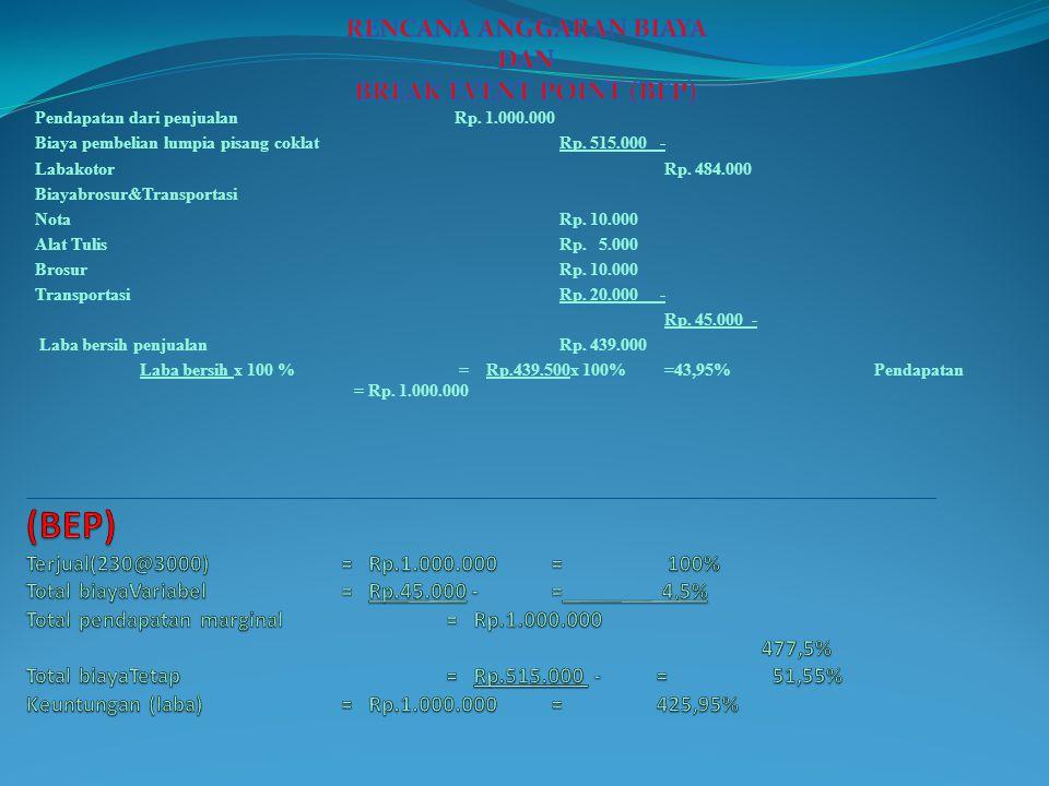 Pendapatan penjualan= Rp.1.000.000 Pendapatan produk= Rp.515.000 – Laba kotor= Rp.484.000 Administrasi dan promosi= Rp.45.000 – Laba bersih= Rp.439.500
