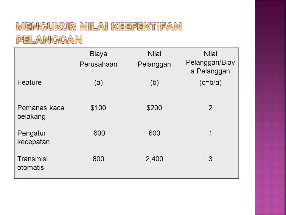 Biaya Perusahaan Nilai Pelanggan Nilai Pelanggan/Biay a Pelanggan Feature(a)(b)(c=b/a) Pemanas kaca belakang $100$2002 Pengatur kecepatan 600 1 Transm