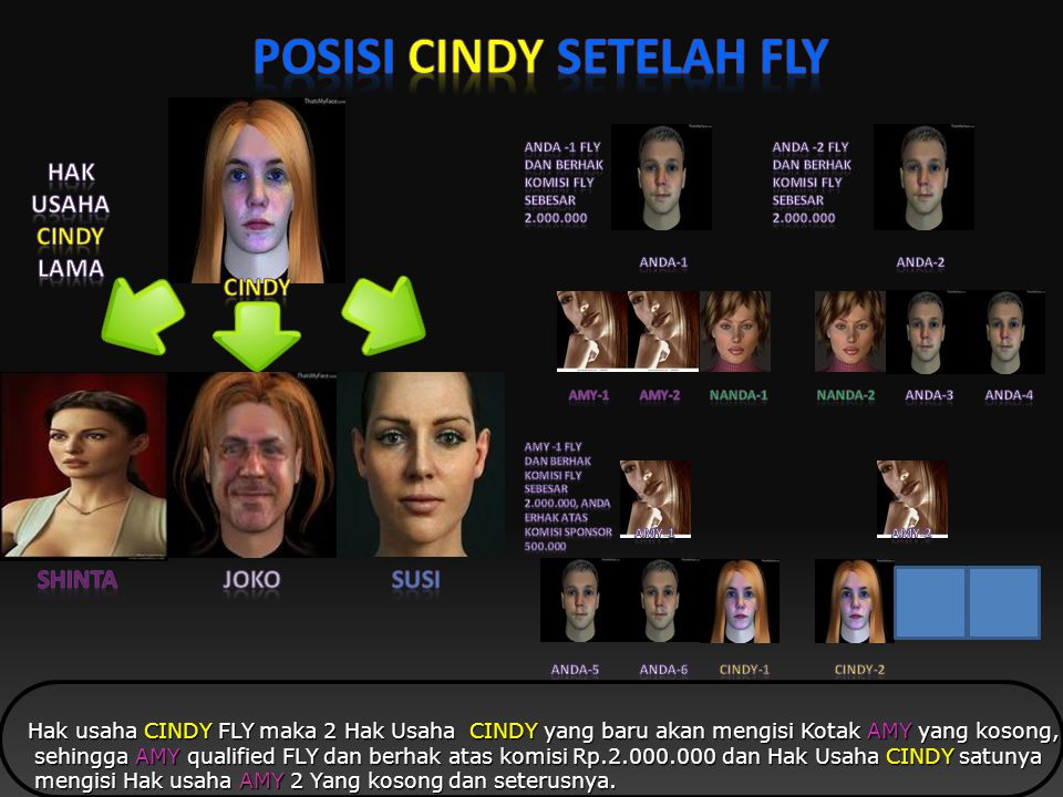 Hak usaha CINDY FLY maka CINDY berhak atas komisi FLY sebesar Rp.2.000.000 dan ANDA juga berhak atas komisi Sponsorisasi dari CINDY Rp.2.000.000 dan A
