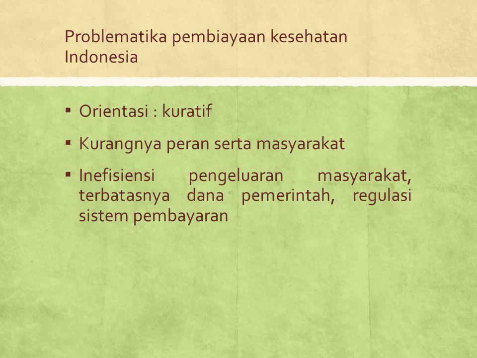 Problematika pembiayaan kesehatan Indonesia ▪ Orientasi : kuratif ▪ Kurangnya peran serta masyarakat ▪ Inefisiensi pengeluaran masyarakat, terbatasnya