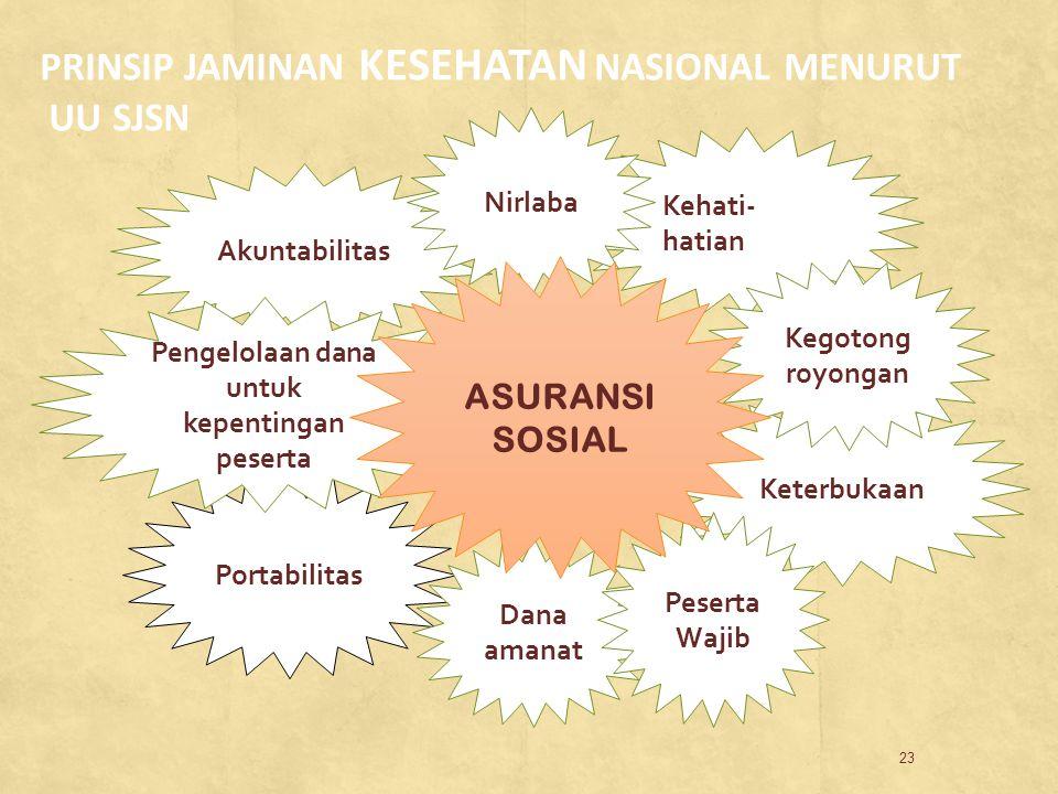 Portabilitas Kehati- hatian 23 PRINSIP JAMINAN KESEHATAN NASIONAL MENURUT UU SJSN Akuntabilitas Nirlaba Keterbukaan Pengelolaan dana untuk kepentingan
