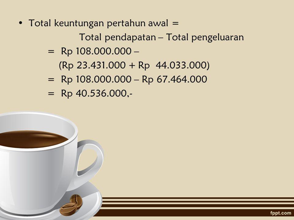 2. Estimasi Pendapatan Kami memperkirakan coffe terjual perharinya sebanyak ± 30 cup dan rata-rata harga Rp 10.000,-  Pendapatan @hari 30 cup x Rp 10