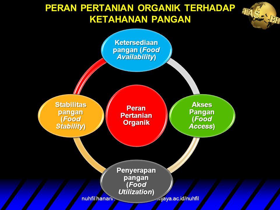 KETERKAITAN PERTANIAN ORGANIK DENGAN KETAHANAN PANGAN nuhfil hanani : www.lecture.brawijaya.ac.id/nuhfil