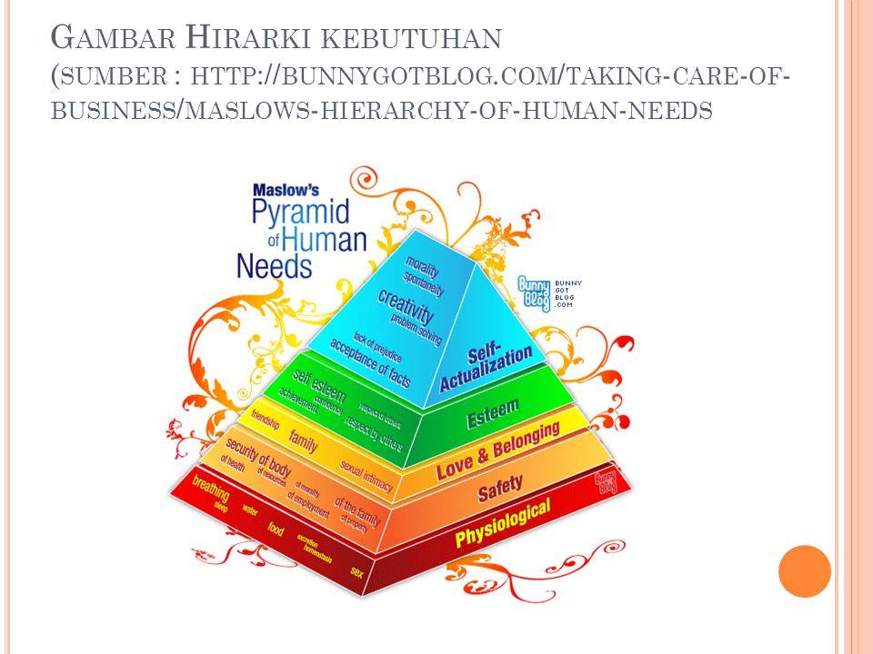 G AMBAR H IRARKI KEBUTUHAN ( SUMBER : HTTP :// BUNNYGOTBLOG. COM / TAKING - CARE - OF - BUSINESS / MASLOWS - HIERARCHY - OF - HUMAN - NEEDS