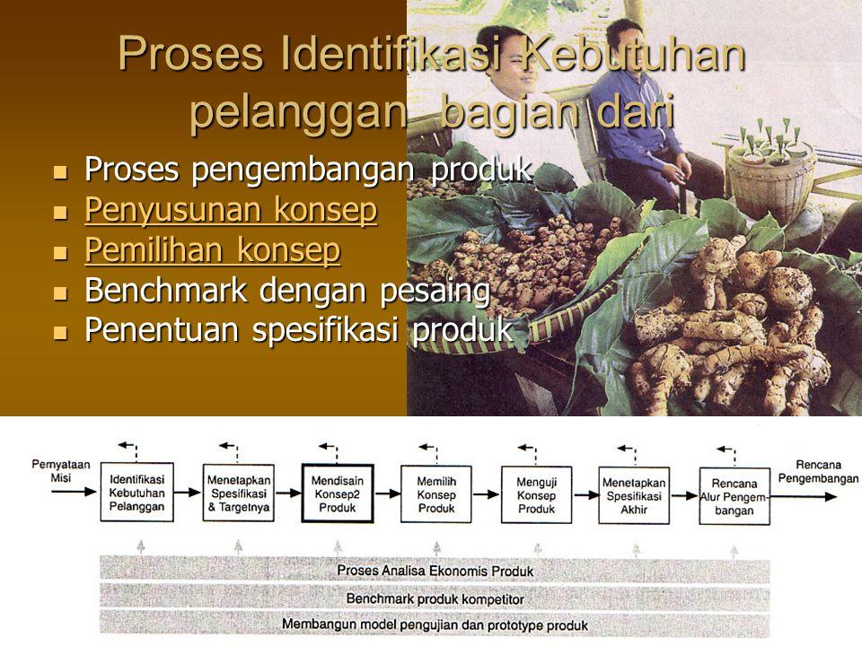 Proses Identifikasi Kebutuhan pelanggan bagian dari Proses pengembangan produk Proses pengembangan produk Penyusunan konsep Penyusunan konsep Penyusun