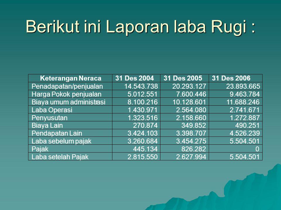 Berikut ini Laporan laba Rugi : Keterangan Neraca 31 Des 2004 31 Des 2005 31 Des 2006 Penadapatan/penjualan 14.543.738 20.293.127 23.893.665 Harga Pok