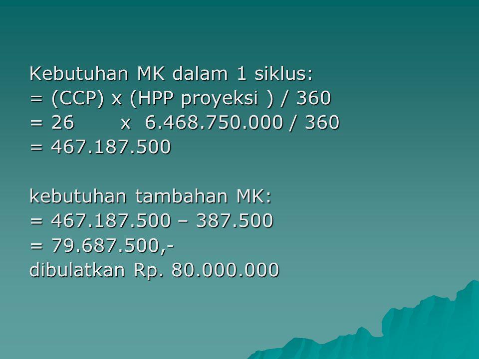 Kebutuhan MK dalam 1 siklus: = (CCP) x (HPP proyeksi ) / 360 = 26 x 6.468.750.000 / 360 = 467.187.500 kebutuhan tambahan MK: = 467.187.500 – 387.500 =