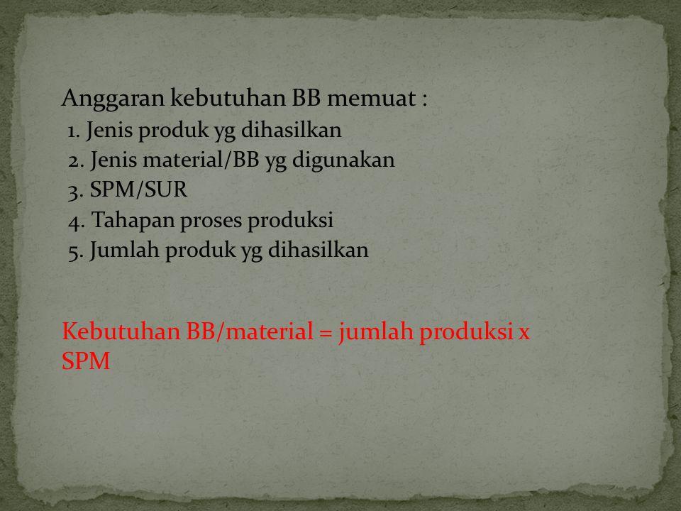 Anggaran kebutuhan BB memuat : 1. Jenis produk yg dihasilkan 2. Jenis material/BB yg digunakan 3. SPM/SUR 4. Tahapan proses produksi 5. Jumlah produk