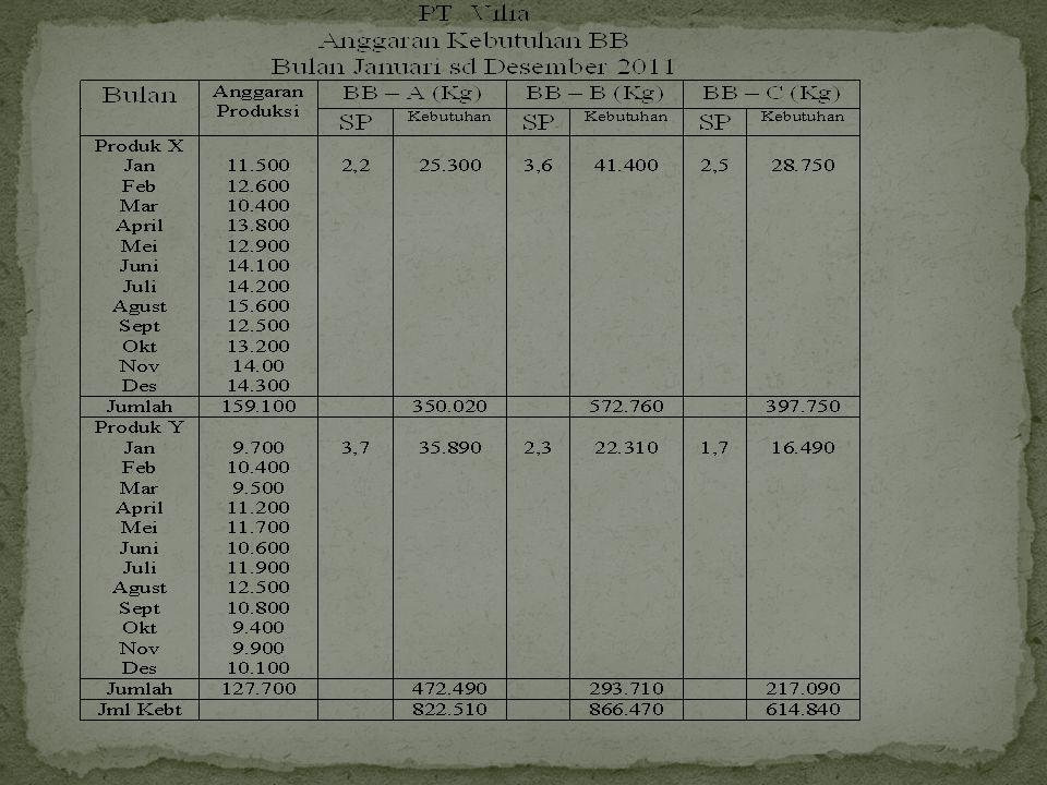 Anggaran Penggunaan BB yg habis digunakan perlu memperhatikan hal-hal : a.