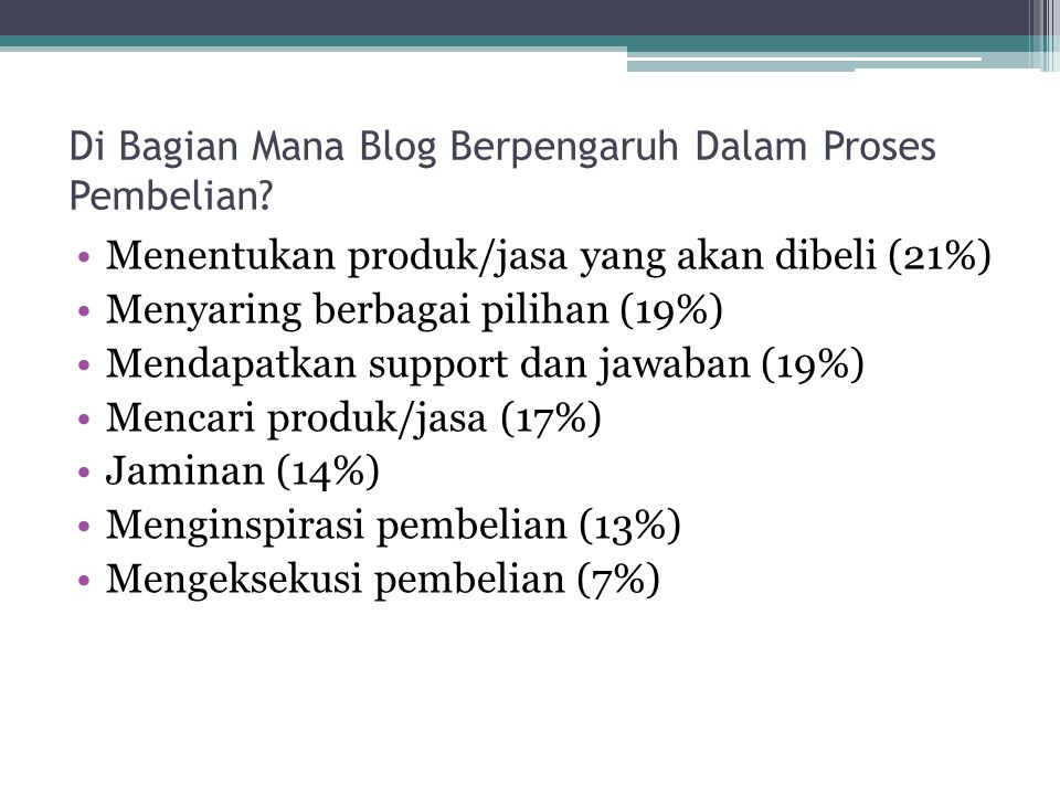 Di Bagian Mana Blog Berpengaruh Dalam Proses Pembelian? Menentukan produk/jasa yang akan dibeli (21%) Menyaring berbagai pilihan (19%) Mendapatkan sup
