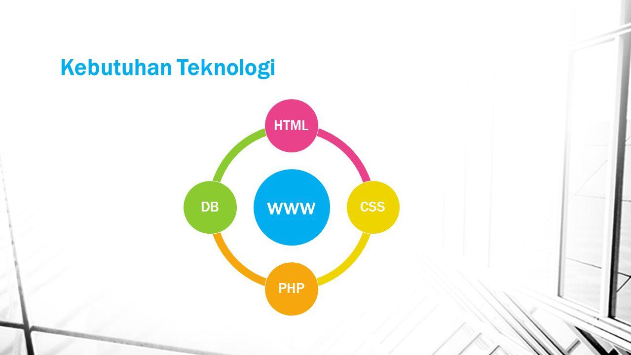 Client & Server Side Programming Client Side Programming diolah dan diterjemahkan oleh browser (html,js,vbs) Server Side Programming diolah dan diterjemahkan oleh server (php,asp,jsp)