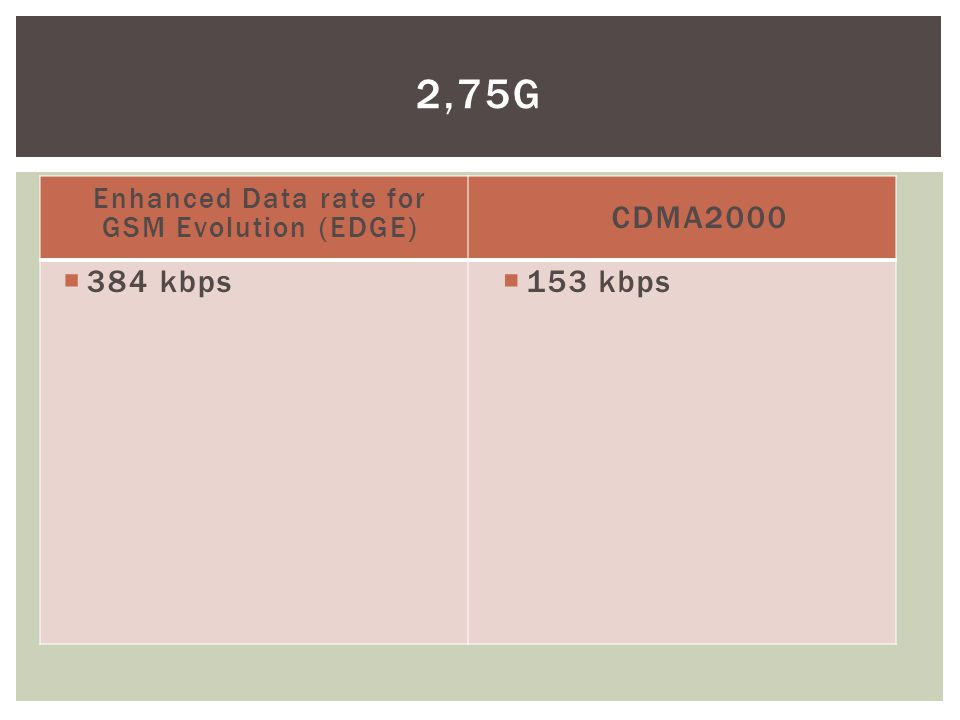 Enhanced Data rate for GSM Evolution (EDGE)  384 kbps CDMA2000  153 kbps 2,75G