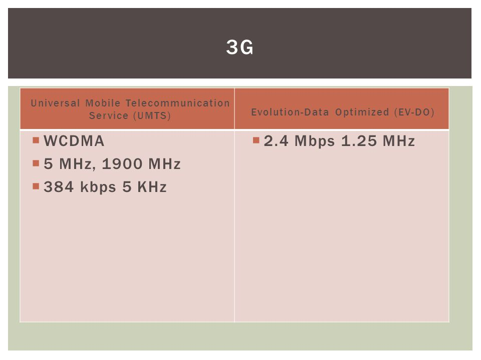 Universal Mobile Telecommunication Service (UMTS)  WCDMA  5 MHz, 1900 MHz  384 kbps 5 KHz Evolution-Data Optimized (EV-DO)  2.4 Mbps 1.25 MHz 3G
