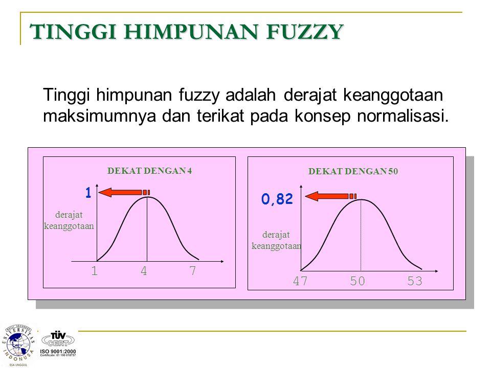 TINGGI HIMPUNAN FUZZY Tinggi himpunan fuzzy adalah derajat keanggotaan maksimumnya dan terikat pada konsep normalisasi. 1 1 4 7 derajat keanggotaan DE