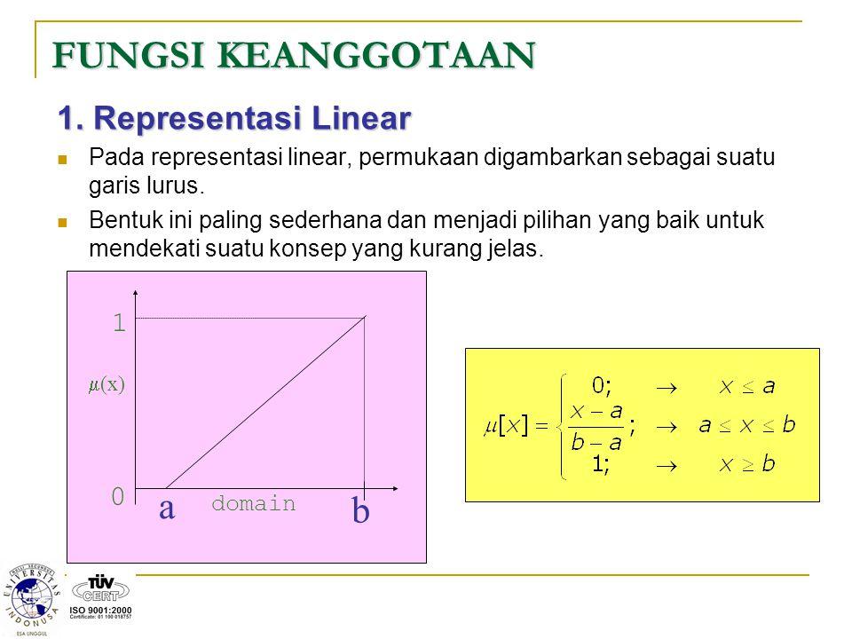 FUNGSI KEANGGOTAAN 1. Representasi Linear Pada representasi linear, permukaan digambarkan sebagai suatu garis lurus. Bentuk ini paling sederhana dan m