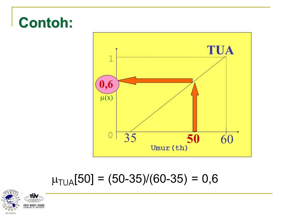 Contoh:  (x) 1 0 Umur(th) 35 60 TUA 50 0,6  TUA [50] = (50-35)/(60-35) = 0,6