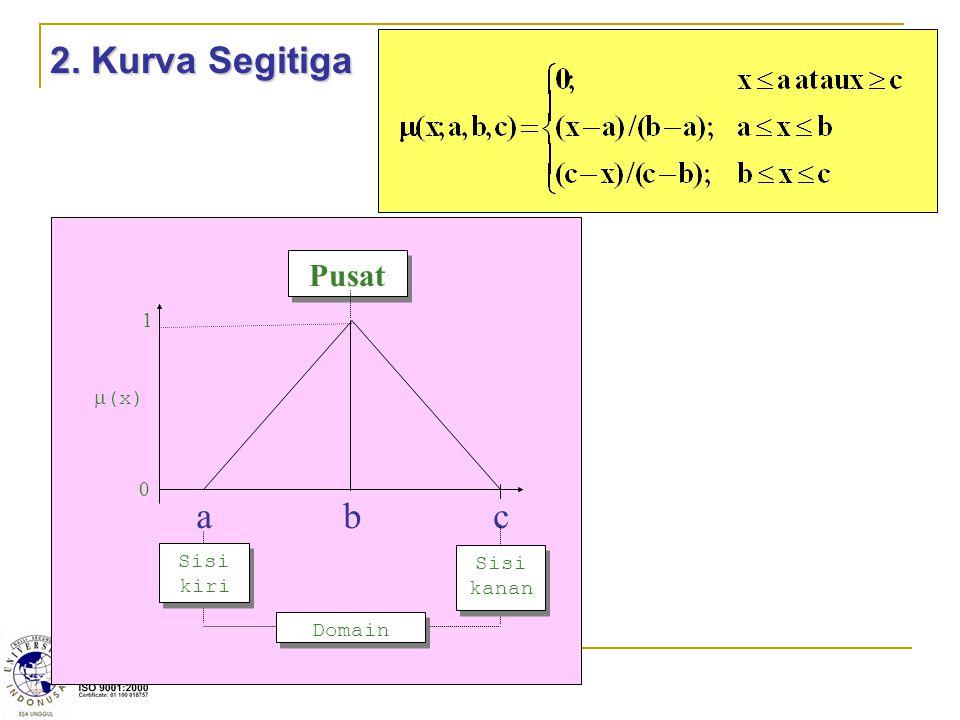 2. Kurva Segitiga  (x) 1 0 a b c Pusat Sisi kanan Domain Sisi kiri