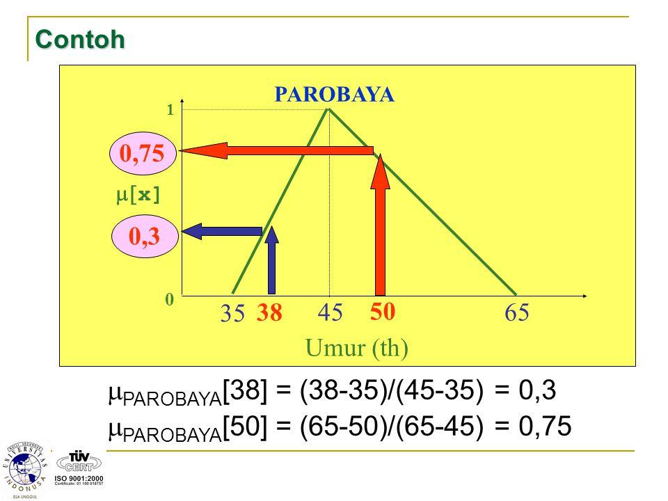 Contoh 1 0  x] 35 45 65 PAROBAYA Umur (th) 38 50 0,30,75  PAROBAYA [38] = (38-35)/(45-35) = 0,3  PAROBAYA [50] = (65-50)/(65-45) = 0,75