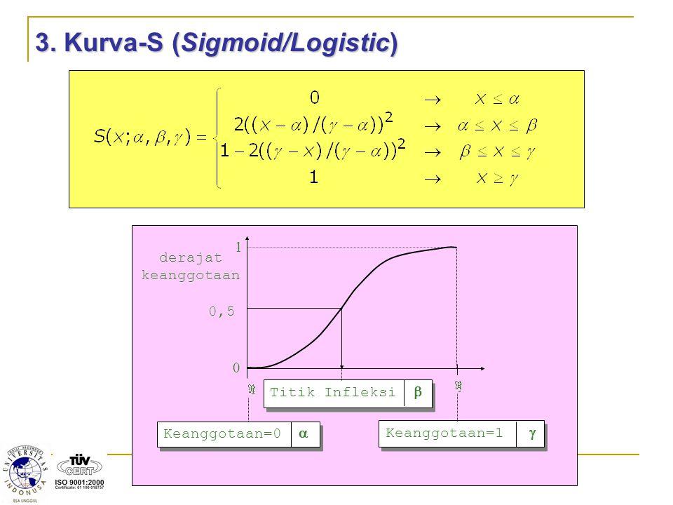 3. Kurva-S (Sigmoid/Logistic) 1 0 ii derajat keanggotaan  0,5 jj Titik Infleksi  Keanggotaan=0  Keanggotaan=1 