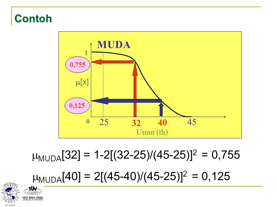 32 1 0  [x] 25 45 40 MUDA Umur (th) Contoh 0,755  MUDA [40] = 2[(45-40)/(45-25)] 2 = 0,125 0,125  MUDA [32] = 1-2[(32-25)/(45-25)] 2 = 0,755
