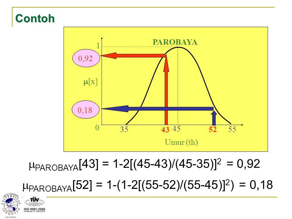 Contoh 1 0 35 55 45 PAROBAYA  [x] 43 52 Umur (th) 0,180,92  PAROBAYA [43] = 1-2[(45-43)/(45-35)] 2 = 0,92  PAROBAYA [52] = 1-(1-2[(55-52)/(55-45)]