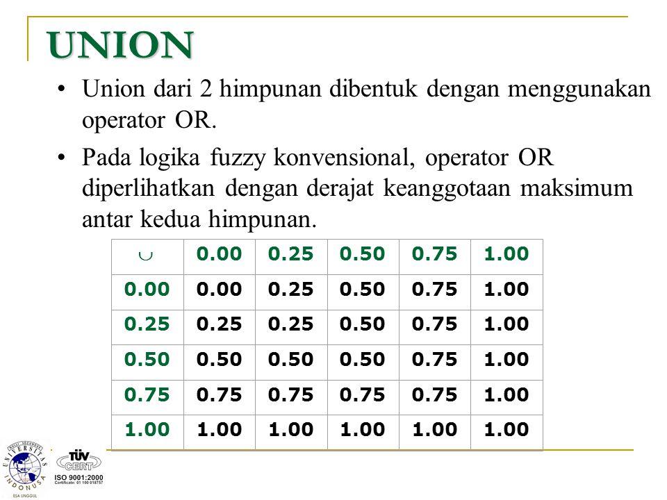 UNION Union dari 2 himpunan dibentuk dengan menggunakan operator OR. Pada logika fuzzy konvensional, operator OR diperlihatkan dengan derajat keanggot
