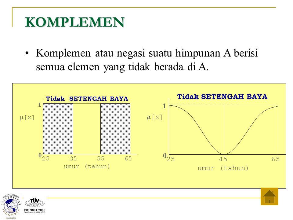 KOMPLEMEN Komplemen atau negasi suatu himpunan A berisi semua elemen yang tidak berada di A. 25 35 55 65 umur (tahun) 1 0  [x] Tidak SETENGAH BAYA 25