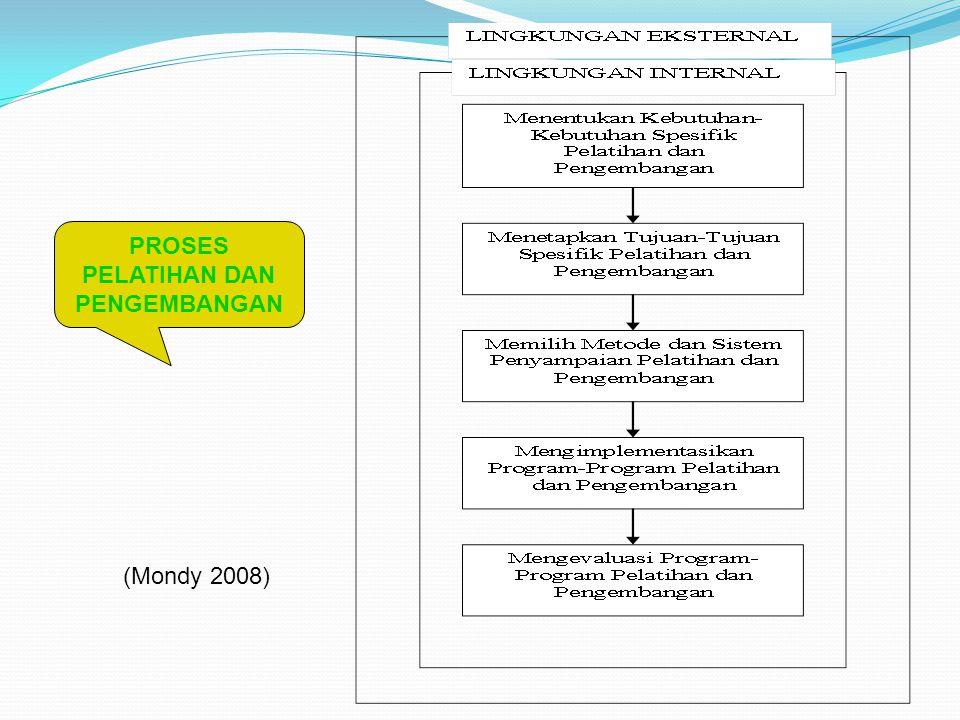 Tahap-Tahap Pelatihan dan Pengembangan (Werther & Davis 1996) Analisis kebutuhan Penetapan tujuan pelatihan dan pengembangan Penyusunan isi program Penerapan prinsip-prinsip pembelajaran Pemilihan metode pelatihan dan pengembangan Evaluasi pelatihan dan pengembangan