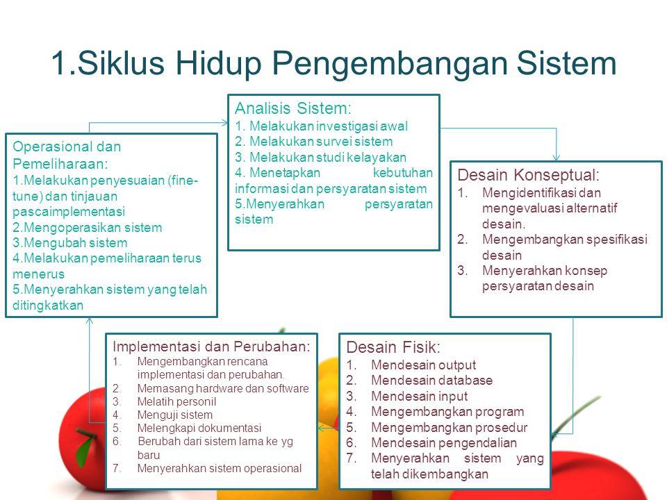 1.Siklus Hidup Pengembangan Sistem Analisis Sistem: 1. Melakukan investigasi awal 2. Melakukan survei sistem 3. Melakukan studi kelayakan 4. Menetapka