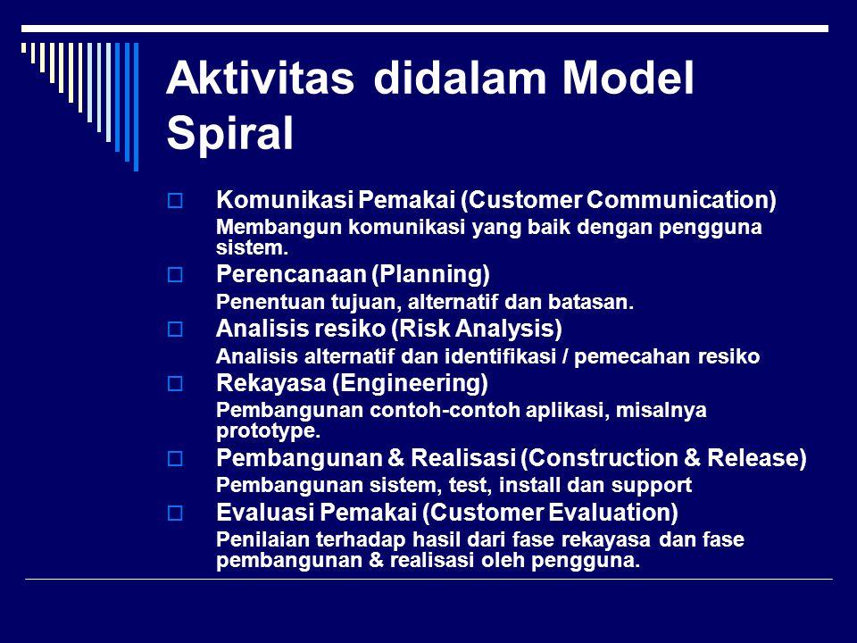 Aktivitas didalam Model Spiral  Komunikasi Pemakai (Customer Communication) Membangun komunikasi yang baik dengan pengguna sistem.