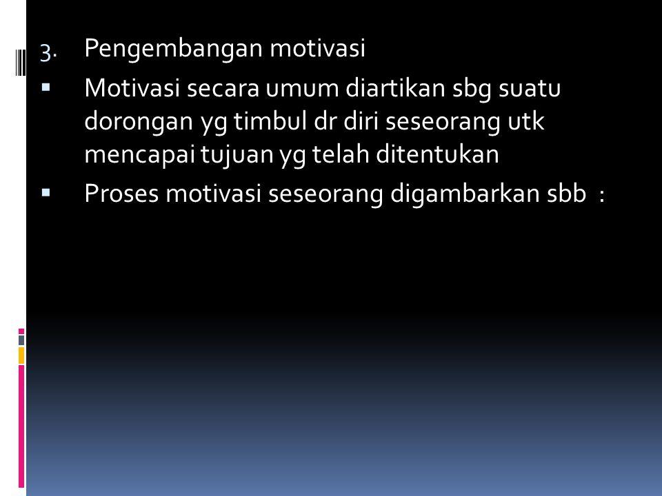 3. Pengembangan motivasi  Motivasi secara umum diartikan sbg suatu dorongan yg timbul dr diri seseorang utk mencapai tujuan yg telah ditentukan  Pro