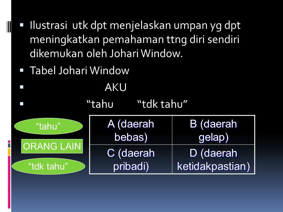 " Ilustrasi utk dpt menjelaskan umpan yg dpt meningkatkan pemahaman ttng diri sendiri dikemukan oleh Johari Window.  Tabel Johari Window  AKU  ""tah"