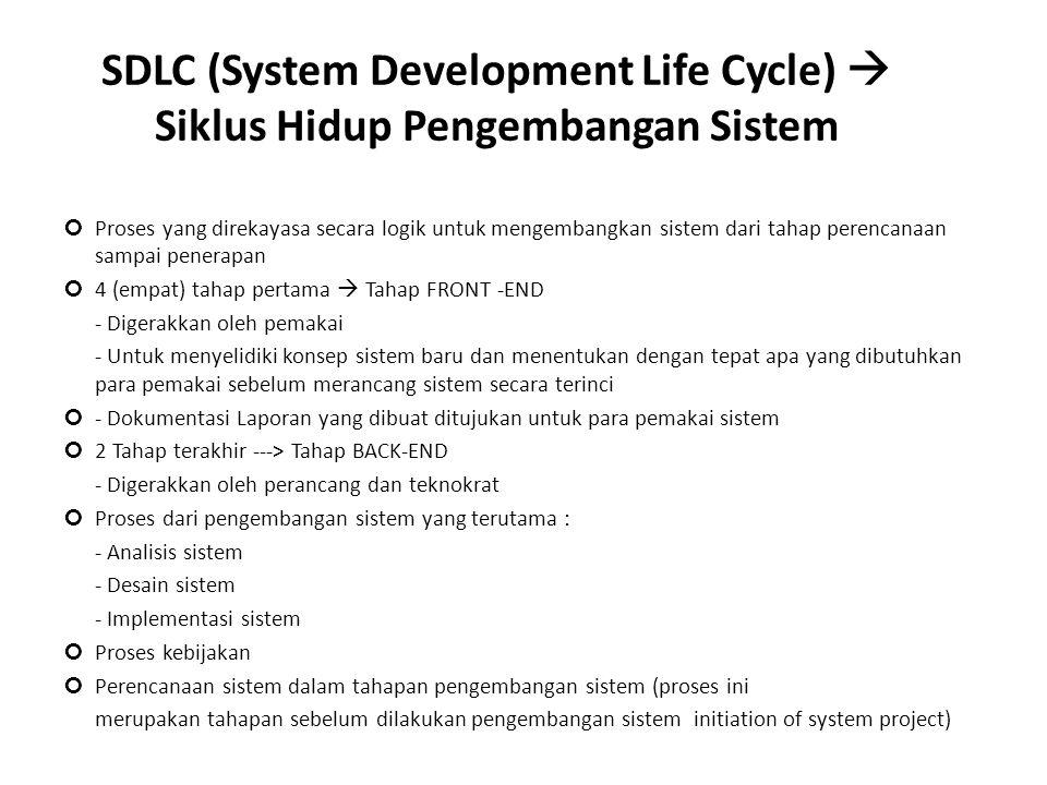 Atasi dengan: SDLC Prototipe Perangkat Pemodelan Teknik Manajemen Proyek CASE JAD Keterlibatan pemakai