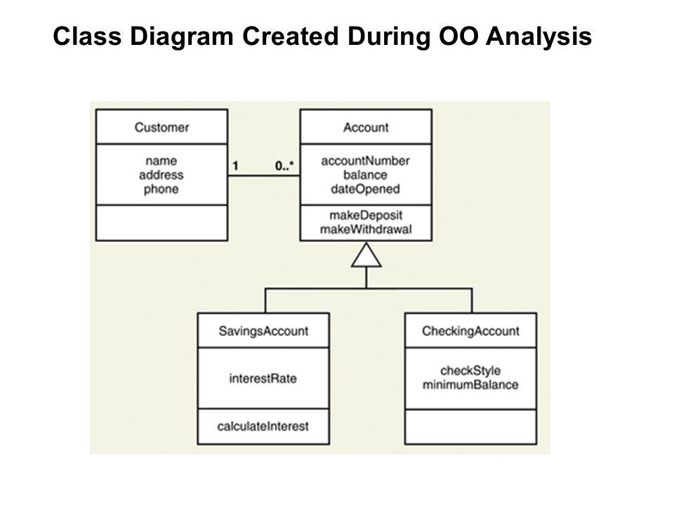 Object-Oriented Analysis & Design Tahap Awal Pengembangan: Model abstrak  semakin rinci Tahap Analisis: - Mengembangkan model dari dunia nyata  memp