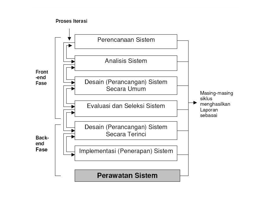 TAHAPAN PENGEMBANGAN SISTEM Tahapan utama siklus hidup Pengembangan Sistem terdiri dari (SDLC): 1. Perencanaan Sistem ( Systems Planning) 2. Analisis