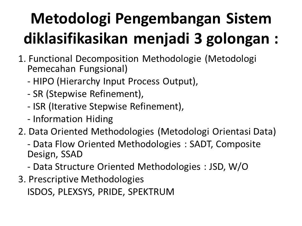 METODOLOGI PENGEMBANGAN SISTEM Methodology adalah :? Kesatuan metode-metode, prosedur-prosedur, konsep-konsep pekerjaan,aturan-aturan dan postulat-pos