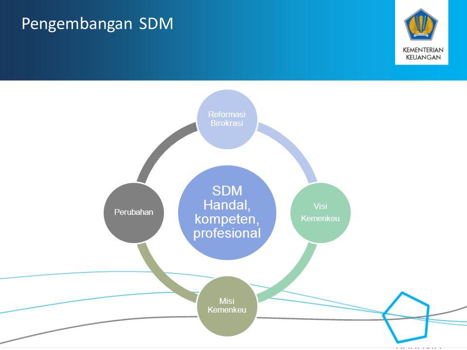 RAHASIA Pengembangan SDM SDM Handal, kompeten, profesional Reformasi Birokrasi Visi Kemenkeu Misi Kemenkeu Perubahan
