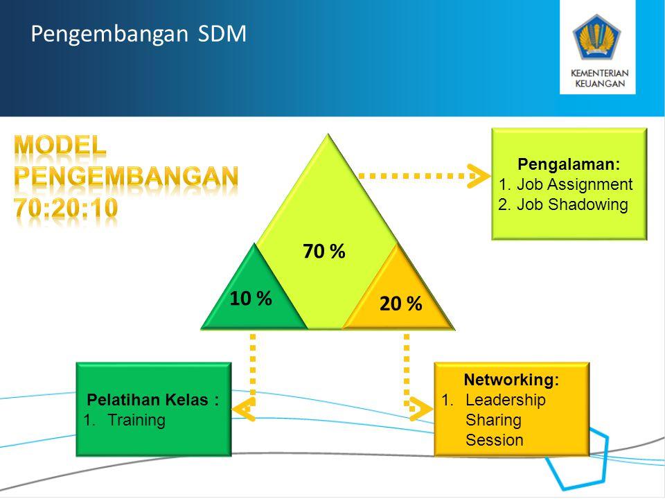 RAHASIA Pengembangan SDM Pengalaman: 1. Job Assignment 2. Job Shadowing Networking: 1.Leadership Sharing Session Pelatihan Kelas : 1.Training 70 % 10