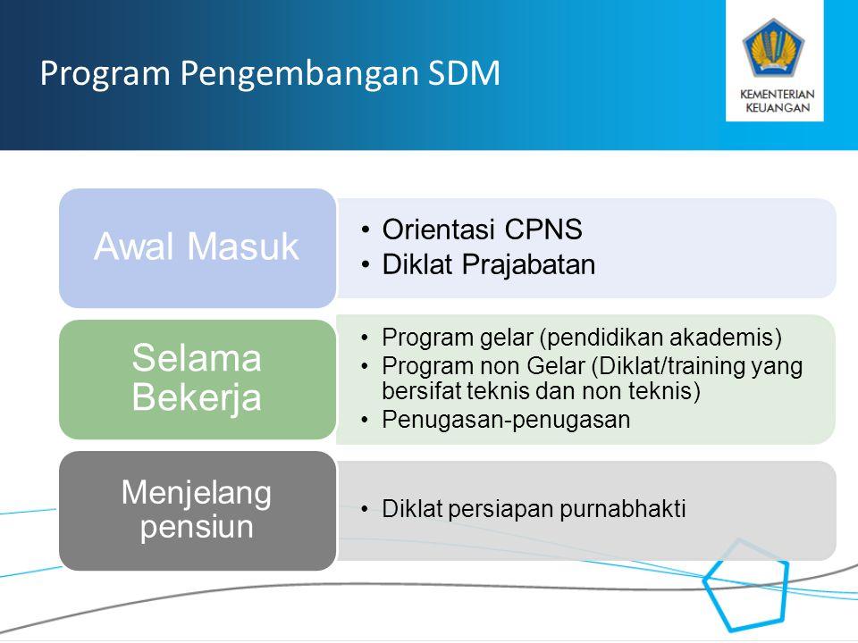 RAHASIA Program Pengembangan SDM Orientasi CPNS Diklat Prajabatan Awal Masuk Program gelar (pendidikan akademis) Program non Gelar (Diklat/training ya