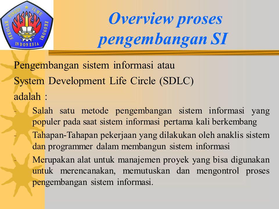Pengembangan sistem informasi atau System Development Life Circle (SDLC) adalah : - Salah satu metode pengembangan sistem informasi yang populer pada
