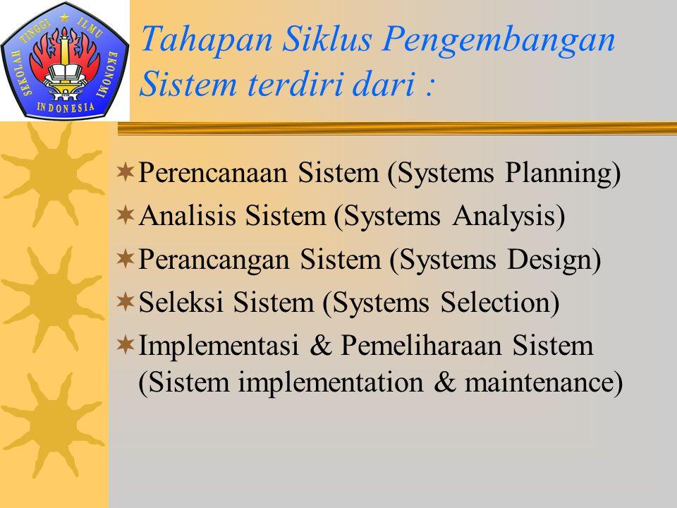 Tahapan Siklus Pengembangan Sistem terdiri dari :  Perencanaan Sistem (Systems Planning)  Analisis Sistem (Systems Analysis)  Perancangan Sistem (S