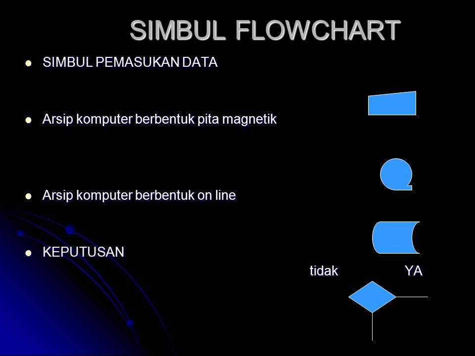 SIMBUL FLOWCHART SIMBUL FLOWCHART SIMBUL PEMASUKAN DATA SIMBUL PEMASUKAN DATA Arsip komputer berbentuk pita magnetik Arsip komputer berbentuk pita mag